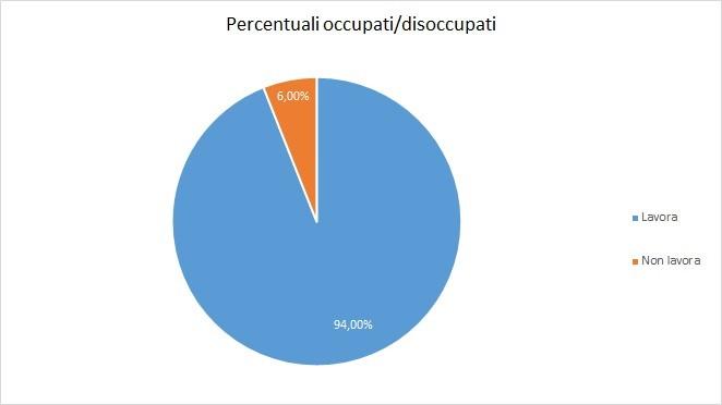 Percentuali Occupati/Disoccupati